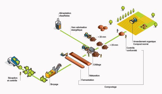 plateforme-de-compostage